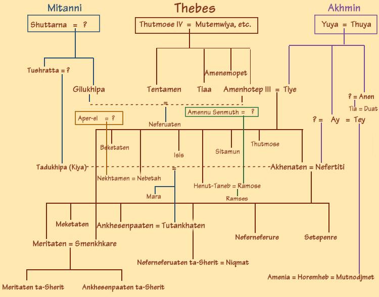 Akhenaten family tree